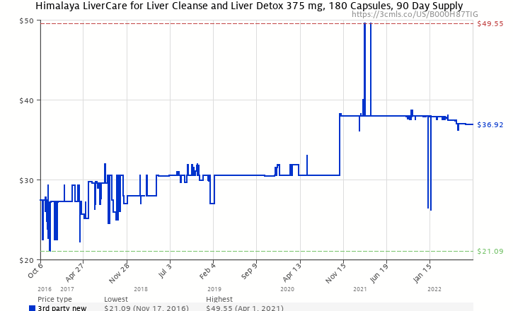Himalaya livercareliv 52 for liver cleanse and liver detox 375 mg amazon price history chart for himalaya livercareliv 52 for liver cleanse and liver ccuart Gallery
