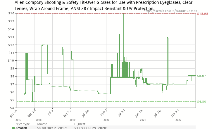 52105d6bb2c Amazon price history chart for Shooting   Safety Glasses for Use with Prescription  Glasses - By