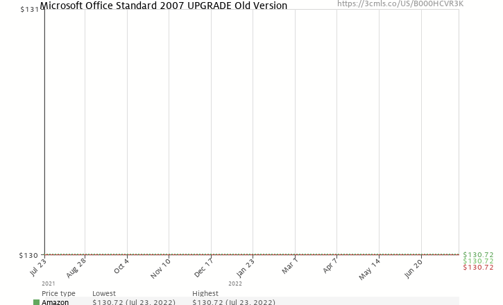 Amazon price history chart for Microsoft Office Standard 2007 UPGRADE [Old Version]
