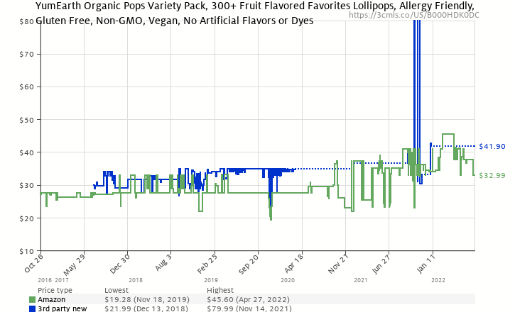 Amazon price history chart for YummyEarth Organic Lollipops, Assorted Flavors, 5-Pound Bag