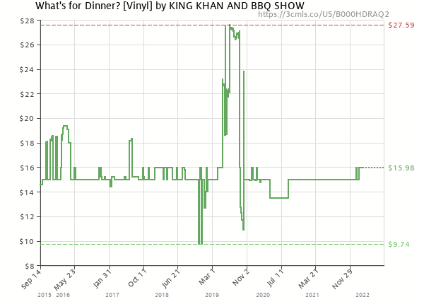 Price history of The King Khan & BBQ Show – What's for Dinner?