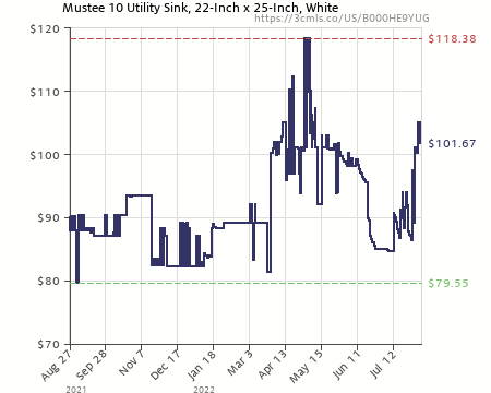 Amazon Price History Chart For Mustee 10 Utility Sink, 22 Inch X 25