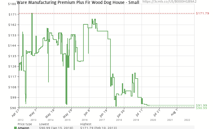 Amazon price history chart for Ware Premium+ Doghouse, Small