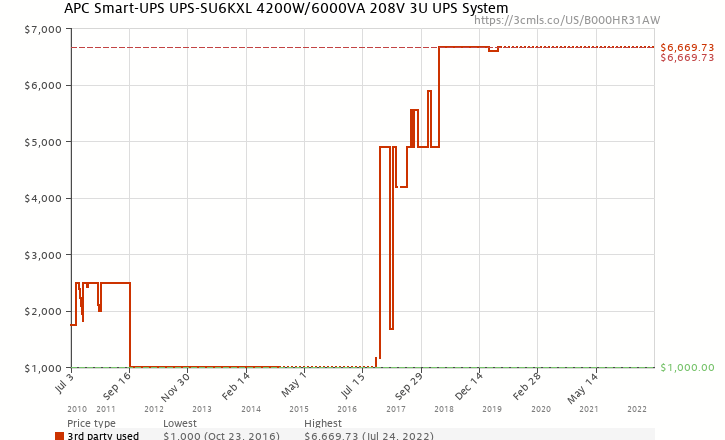Amazon price history chart for APC Smart-UPS UPS-SU6KXL 4200W/6000VA 208V 3U UPS System