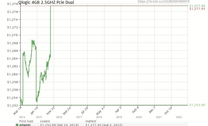 Amazon price history chart for Qlogic 4GB 2.5GHZ Pcie Dual