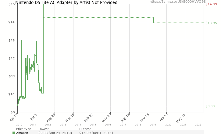 Amazon price history chart for Nintendo DS Lite AC Adapter