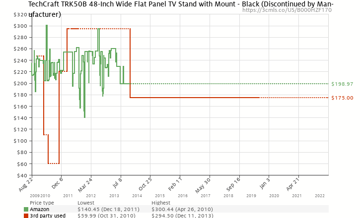 Amazon price history chart for TechCraft TRK50B 48-Inch Wide Flat Panel TV Stand with Mount - Black