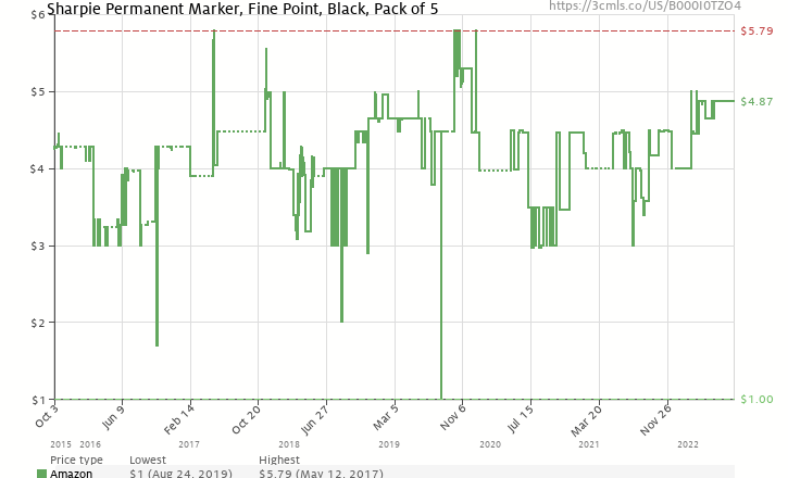 Amazon price history chart for Sharpie Permanent Marker, Fine Point, Black, Pack of 5