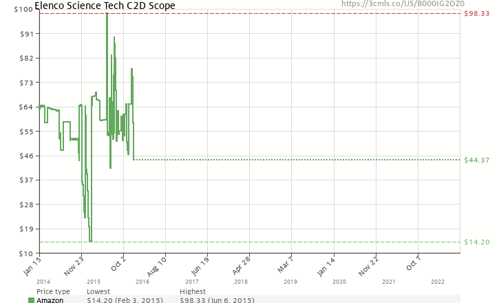 Amazon price history chart for Elenco Electronics Science Tech C2D Scope