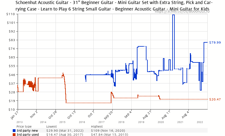 Amazon price history chart for Schoenhut Acoustic Guitar, Oak/Mahogany
