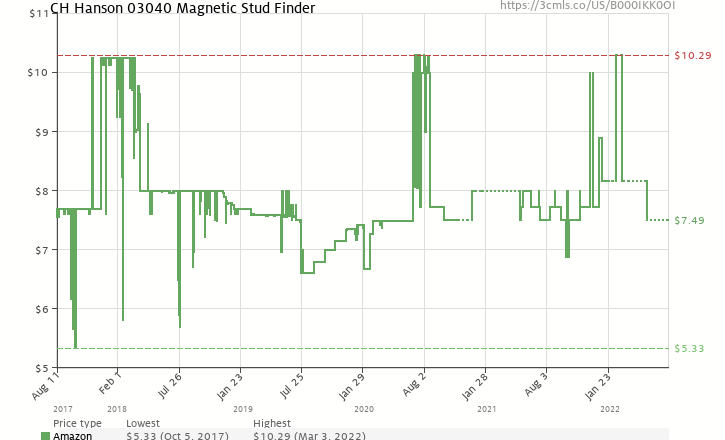 Amazon price history chart for CH Hanson 03040 Magnetic Stud Finder