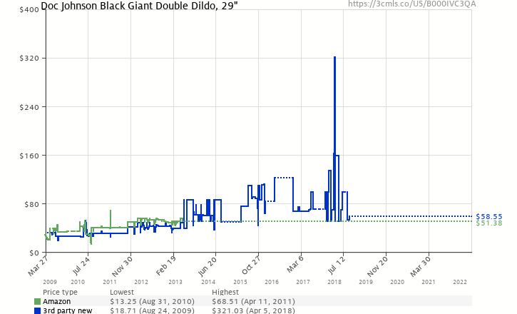 Amazon price history chart for Doc Johnson Black Giant Double Dildo, 29""