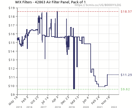 WIX Filters 42863 Air Filter Panel Pack of 1