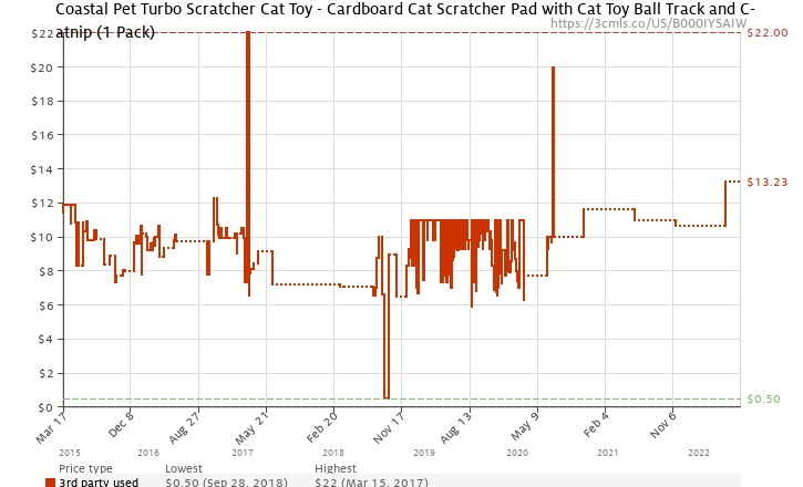 Amazon price history chart for Bergan Turbo Scratcher Cat Toy, Colors May Vary