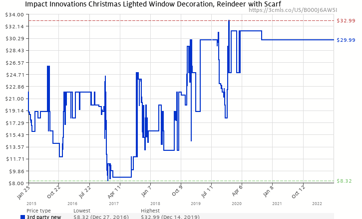 amazon price history chart for impact innovations christmas lighted window decoration reindeer with scarf