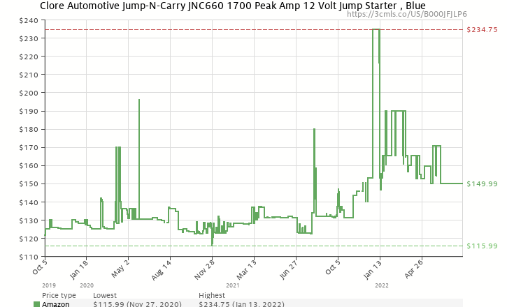 Amazon price history chart for Clore JNC660 'Jump-N-Carry' 1,700 Peak Amp 12-Volt Jump Starter