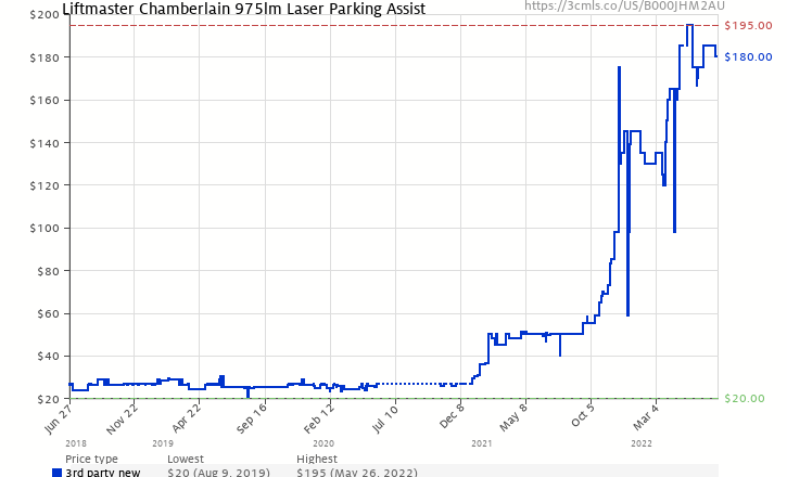 Amazon Price History Chart For Liftmaster Chamberlain 975lm Laser Parking Assist B000JHM2AU