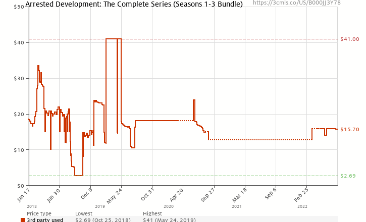 Amazon price history chart for Arrested Development: The Complete Series (Seasons 1-3 Bundle)