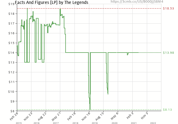 Price history of The Legends – Facts And Figures