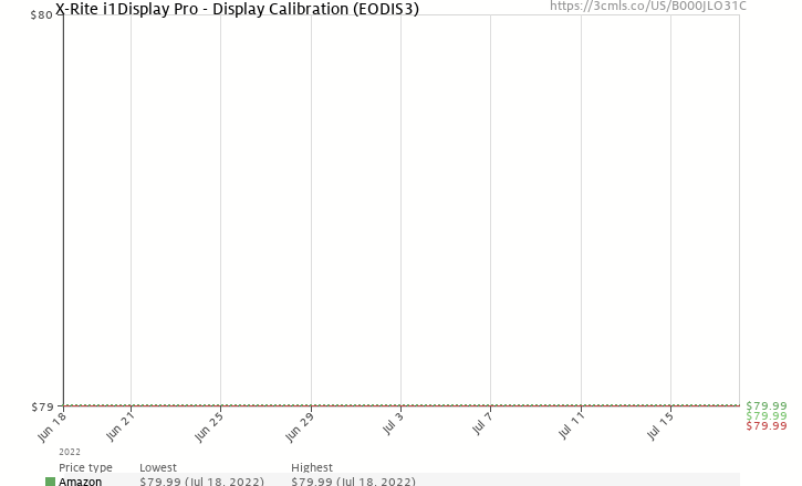 Amazon price history chart for X-Rite MSCCC ColorChecker Classic