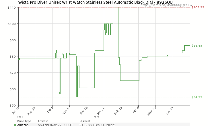 Amazon price history chart for Invicta Men's 8926OB Pro Diver Collection Coin-Edge Automatic Watch