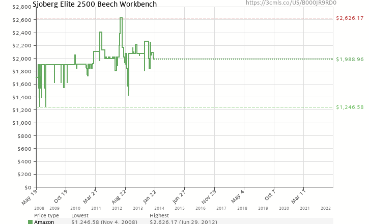 Amazon price history chart for Sjoberg Elite 2500 Beech Workbench