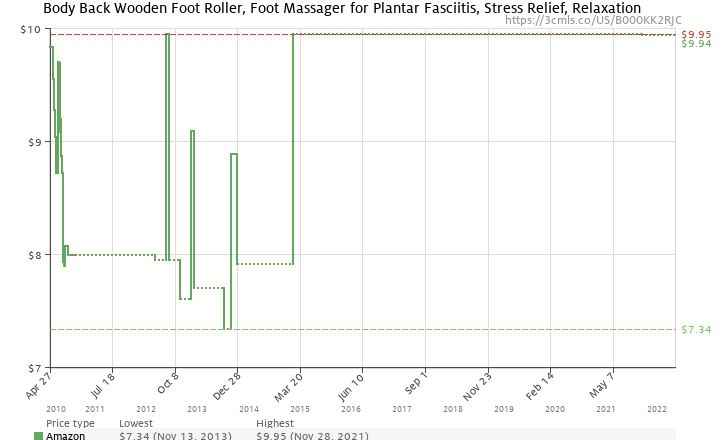 d5674fe041 Amazon price history chart for Wooden Foot Roller by Body Back Company - Natural  Pain Relief