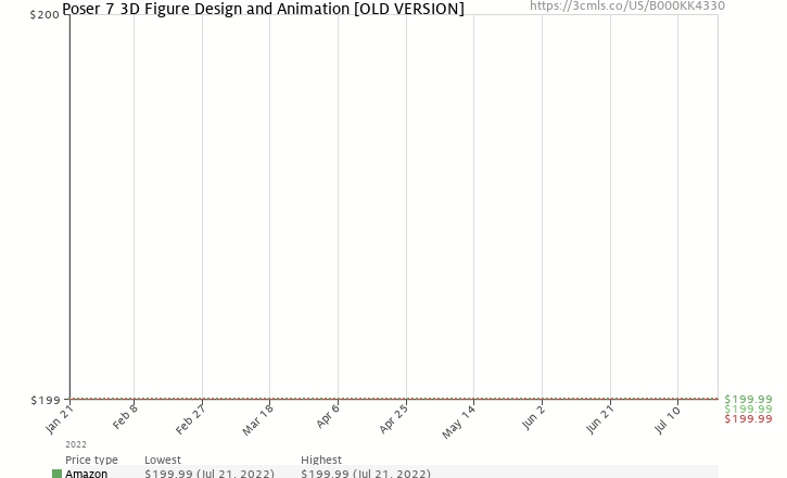 Amazon price history chart for Poser 7 3D Figure Design and Animation [OLD VERSION]