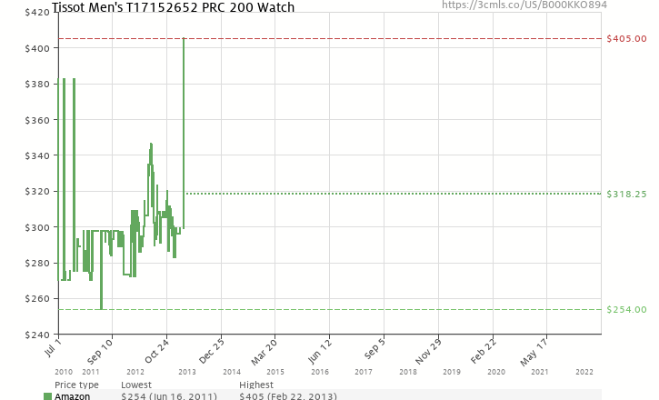 Amazon price history chart for Tissot Men's T17152652 PRC 200 Watch