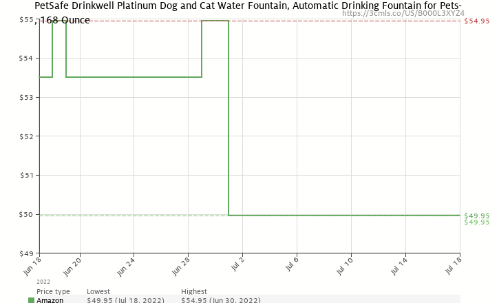 Amazon price history chart for Drinkwell Platinum Pet Fountain 168oz