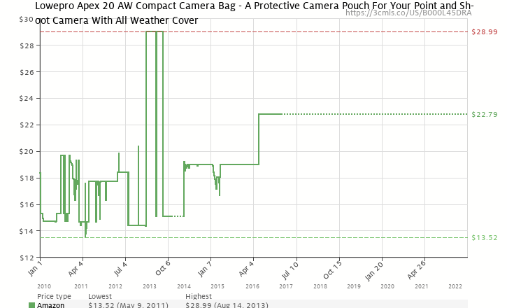 Amazon price history chart for Lowepro Apex 20 AW -Black