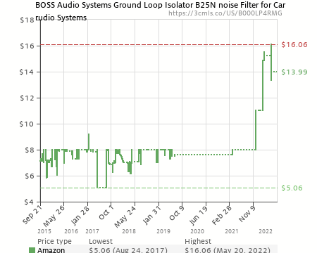 ground loop isolator | boss audio b25n noise filter for car audio systems  (b000lp4rmg) | amazon price tracker / tracking, amazon price history  charts,