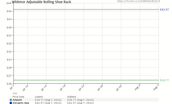 Amazon price history chart for Whitmor 6060-580 Rolling Shoe Rack