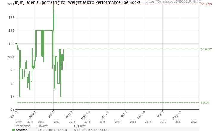 Amazon price history chart for Injinji - 2012 - Performance Original Weight Micro Toesocks, Black, Medium