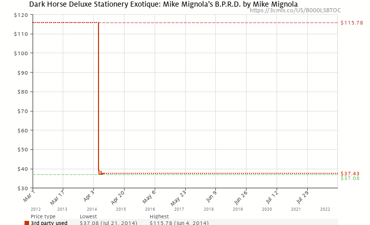 Amazon price history chart for Dark Horse Deluxe Stationery Exotique: Mike Mignola's B.P.R.D.