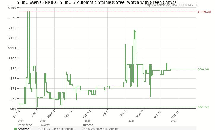 Amazon price history chart for Seiko Men's SNK805 Seiko 5 Automatic Green Canvas Strap Watch