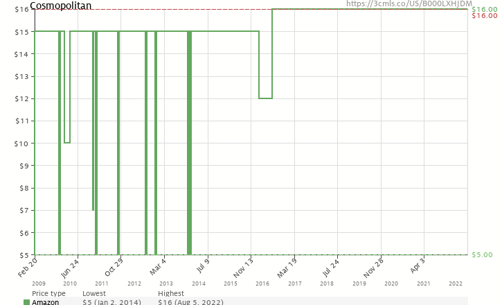 Amazon price history chart for Cosmopolitan (1-year)