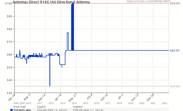 Amazon Price History Chart For Antennas Direct 91XG Uni Directional Antenna B000LZ9EXI