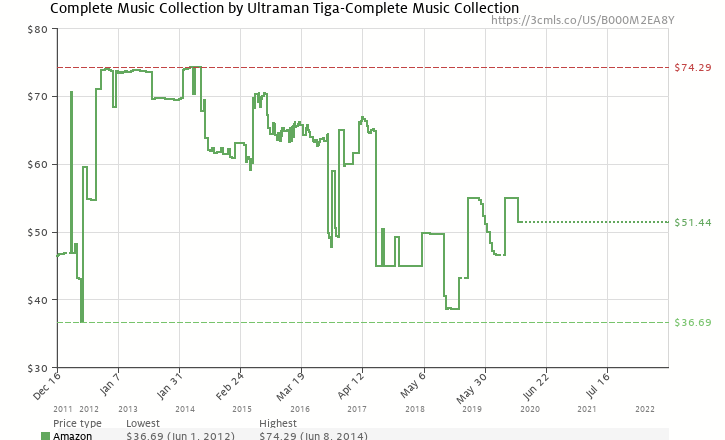 Complete music collection by ultraman tiga complete music collection amazon price history chart for complete music collection by ultraman tiga complete music collection ccuart Images