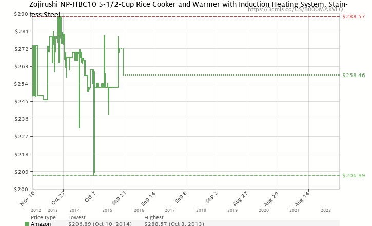 Amazon price history chart for Zojirushi NP-HBC10 5-1/2-Cup (Uncooked) Rice Cooker and Warmer with Induction Heating System, Stainless Steel