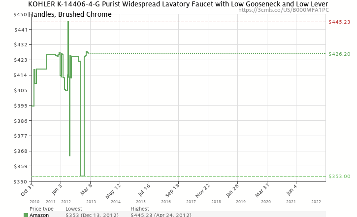 Amazon price history chart for KOHLER K-14406-4-G Purist Widespread Lavatory Faucet with Low Gooseneck and Low Lever Handles, Brushed Chrome