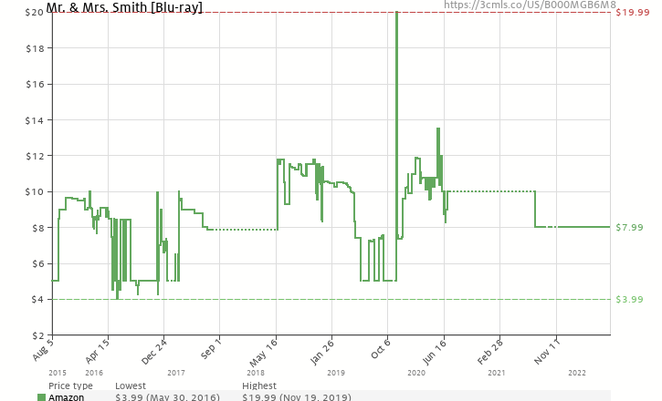 Amazon price history chart for Mr & Mrs Smith [Blu-ray]