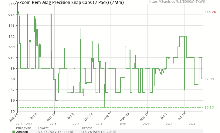 0e004930108 Amazon price history chart for A-Zoom Rem Mag Precision Snap Caps (2 Pack