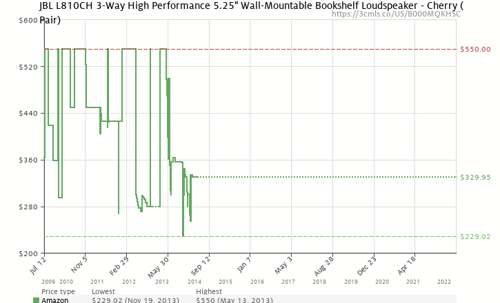 Amazon Price History Chart For JBL L810CH 3 Way High Performance 525 Wall