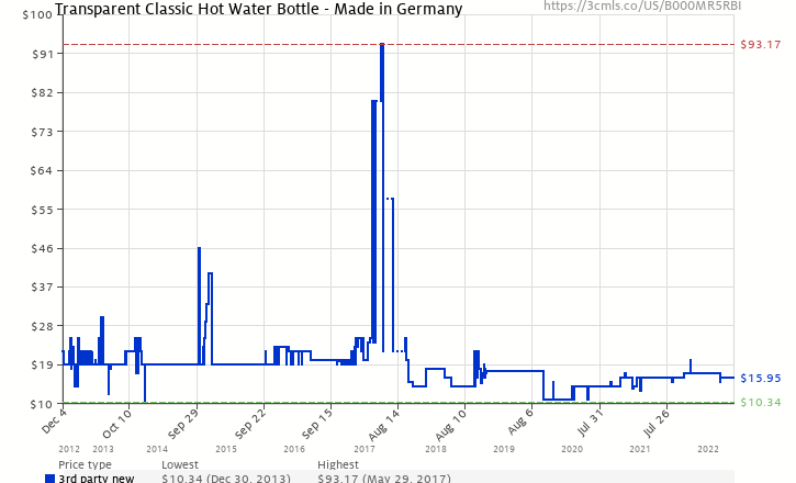 e32e893eb0 Amazon price history chart for Transparent Classic Hot Water Bottle - Made  in Germany (B000MR5RBI