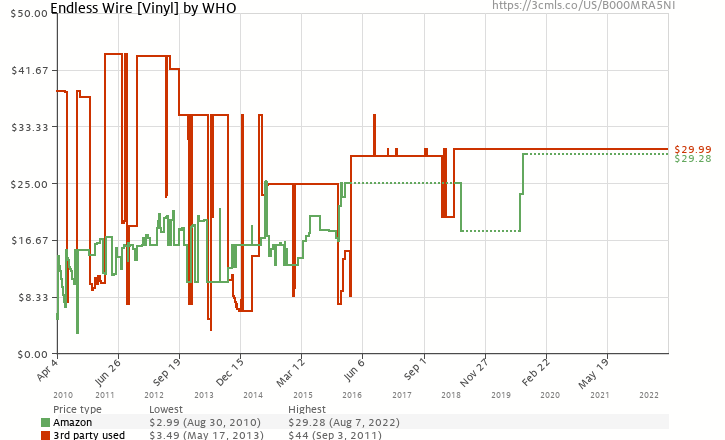Amazon price history chart for Endless Wire [Vinyl]