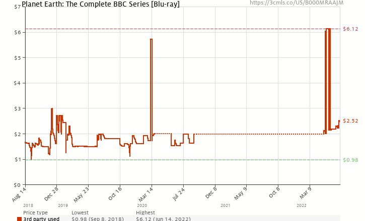 Amazon price history chart for Planet Earth: The Complete BBC Series [Blu-ray]