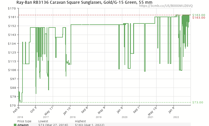 4144740b760732 Amazon price history chart for Ray-Ban CARAVAN - ARISTA Frame CRYSTAL GREEN  Lenses 55mm