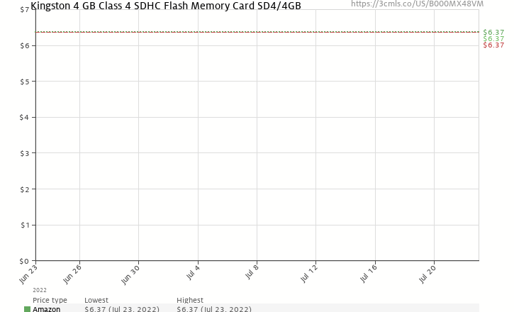 Amazon price history chart for Kingston 4 GB Class 4 SDHC Flash Memory Card SD4/4GB