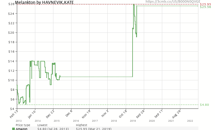 Amazon price history chart for Melankton